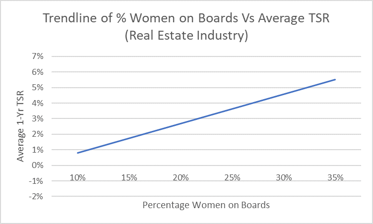 Women on boards versus average TSR
