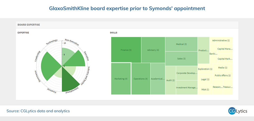 GSK board expertise prior to Symonds 4