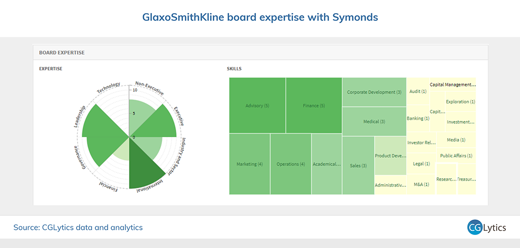 GSK board expertise with Symonds 4