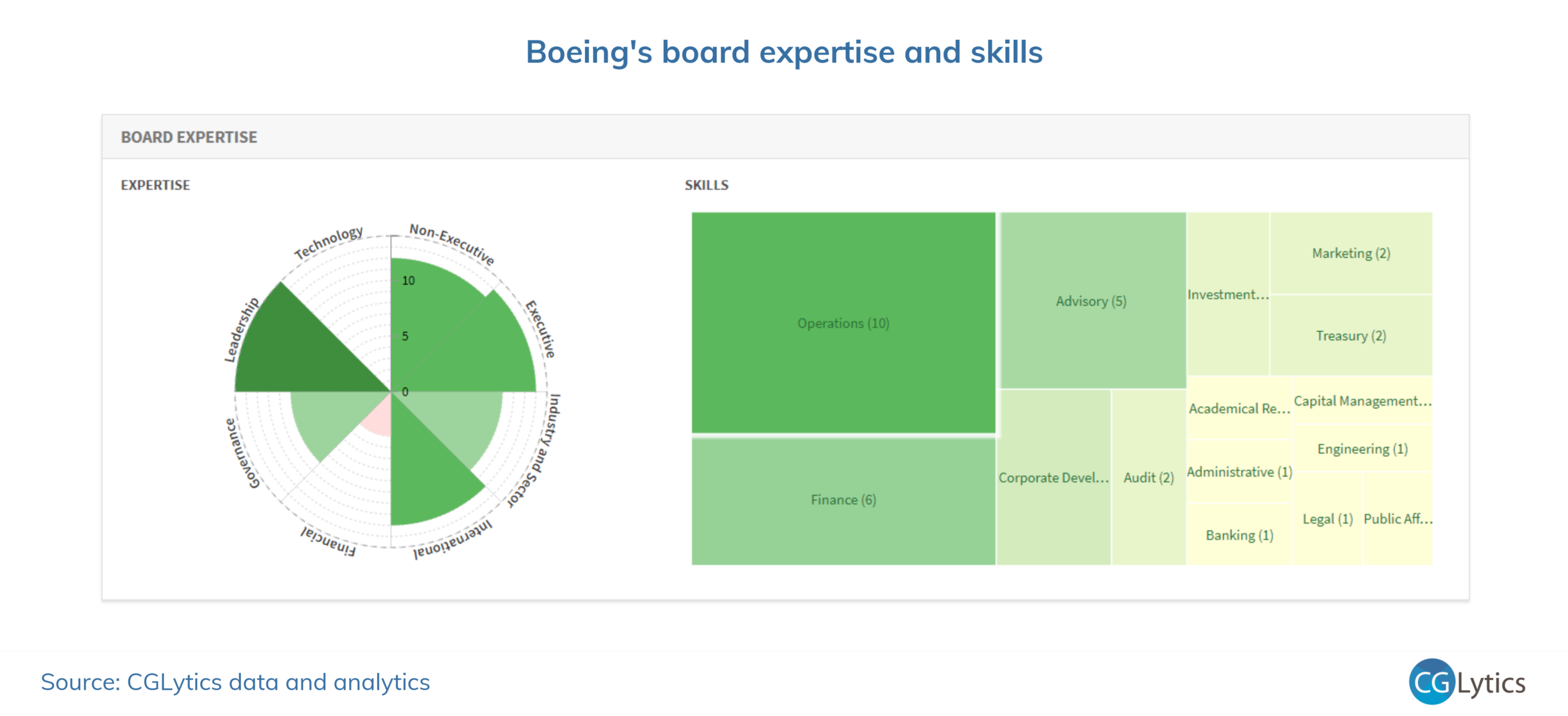 Skills and expertise on Boeing's board