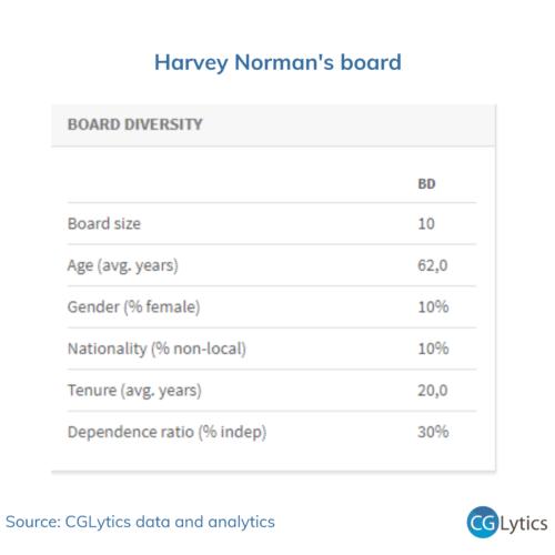 HN Board