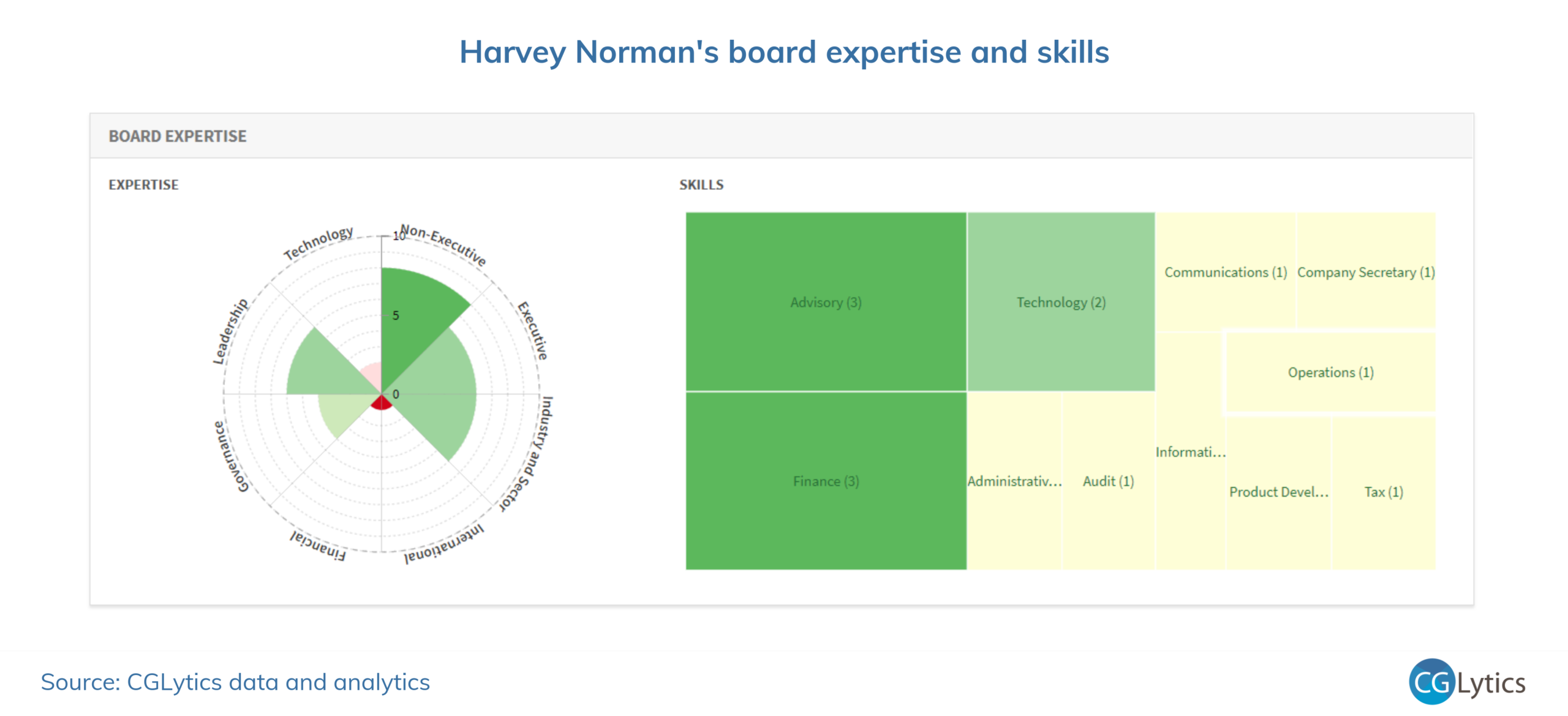 Harvey Norman's board expertise