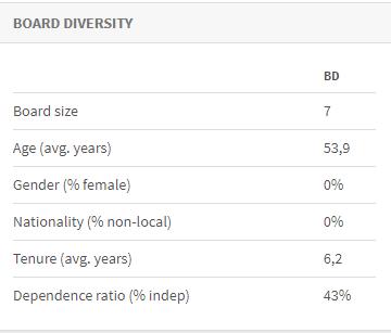 Board diversity Blue Sky