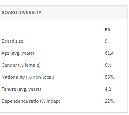 AM Board Diversity post IPO