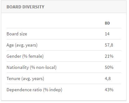 AM Board Diversity