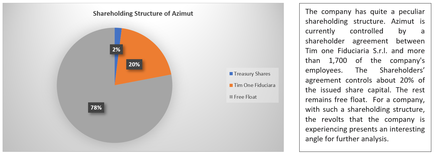 Azimut's Shareholder Structure