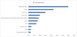 % of companies
