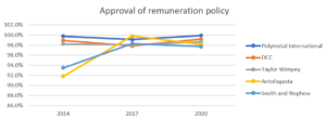 approval of remuneration policy
